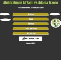 Abdulrahman Al Yami vs Adama Traore h2h player stats