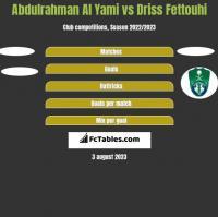 Abdulrahman Al Yami vs Driss Fettouhi h2h player stats