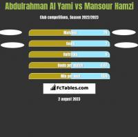 Abdulrahman Al Yami vs Mansour Hamzi h2h player stats
