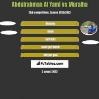 Abdulrahman Al Yami vs Muralha h2h player stats