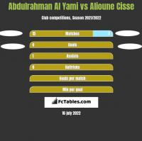 Abdulrahman Al Yami vs Alioune Cisse h2h player stats