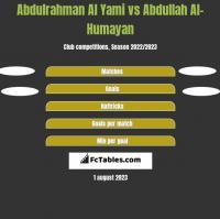 Abdulrahman Al Yami vs Abdullah Al-Humayan h2h player stats
