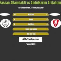 Hassan Altambakti vs Abdulkarim Al Qahtani h2h player stats