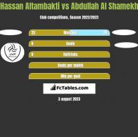 Hassan Altambakti vs Abdullah Al Shamekh h2h player stats