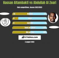 Hassan Altambakti vs Abdullah Al Zoari h2h player stats