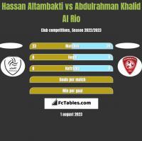 Hassan Altambakti vs Abdulrahman Khalid Al Rio h2h player stats