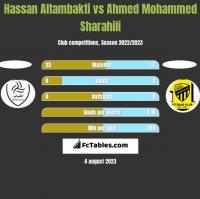 Hassan Altambakti vs Ahmed Mohammed Sharahili h2h player stats