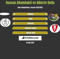 Hassan Altambakti vs Alberto Botia h2h player stats