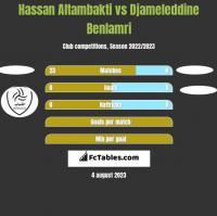 Hassan Altambakti vs Djameleddine Benlamri h2h player stats