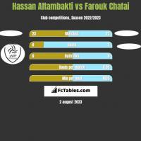 Hassan Altambakti vs Farouk Chafai h2h player stats