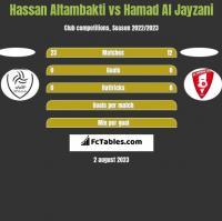 Hassan Altambakti vs Hamad Al Jayzani h2h player stats
