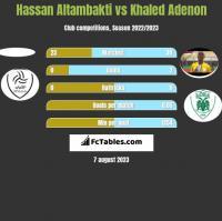 Hassan Altambakti vs Khaled Adenon h2h player stats