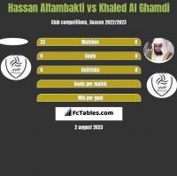 Hassan Altambakti vs Khaled Al Ghamdi h2h player stats