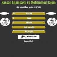 Hassan Altambakti vs Mohammed Salem h2h player stats