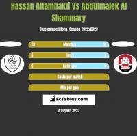 Hassan Altambakti vs Abdulmalek Al Shammary h2h player stats
