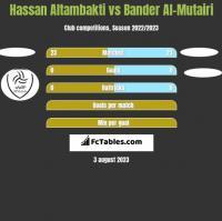 Hassan Altambakti vs Bander Al-Mutairi h2h player stats