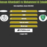 Hassan Altambakti vs Mohammed Al Zubaidi h2h player stats