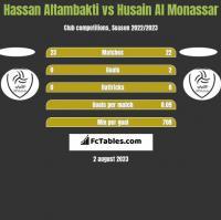 Hassan Altambakti vs Husain Al Monassar h2h player stats
