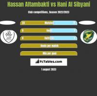 Hassan Altambakti vs Hani Al Sibyani h2h player stats