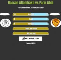 Hassan Altambakti vs Faris Abdi h2h player stats