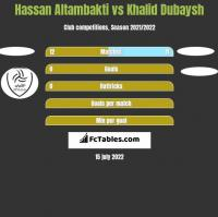 Hassan Altambakti vs Khalid Dubaysh h2h player stats