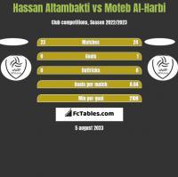 Hassan Altambakti vs Moteb Al-Harbi h2h player stats