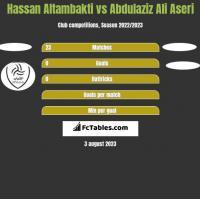 Hassan Altambakti vs Abdulaziz Ali Aseri h2h player stats