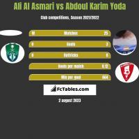 Ali Al Asmari vs Abdoul Karim Yoda h2h player stats