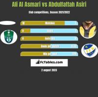 Ali Al Asmari vs Abdulfattah Asiri h2h player stats