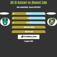 Ali Al Asmari vs Ahmed Zain h2h player stats
