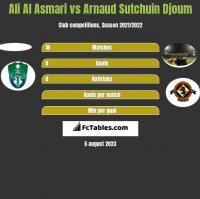 Ali Al Asmari vs Arnaud Djoum h2h player stats