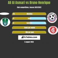 Ali Al Asmari vs Bruno Henrique h2h player stats