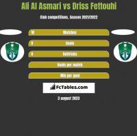 Ali Al Asmari vs Driss Fettouhi h2h player stats