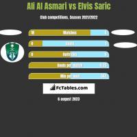 Ali Al Asmari vs Elvis Saric h2h player stats