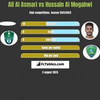 Ali Al Asmari vs Hussain Al Mogahwi h2h player stats