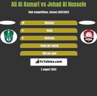 Ali Al Asmari vs Jehad Al Hussein h2h player stats