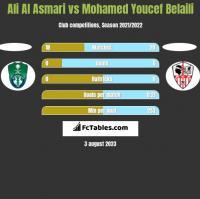 Ali Al Asmari vs Mohamed Youcef Belaili h2h player stats