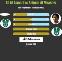 Ali Al Asmari vs Salman Al Moasher h2h player stats