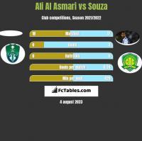 Ali Al Asmari vs Souza h2h player stats