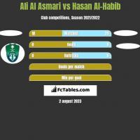 Ali Al Asmari vs Hasan Al-Habib h2h player stats