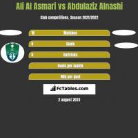 Ali Al Asmari vs Abdulaziz Alnashi h2h player stats