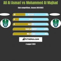 Ali Al Asmari vs Mohammed Al Majhad h2h player stats