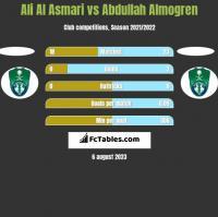 Ali Al Asmari vs Abdullah Almogren h2h player stats