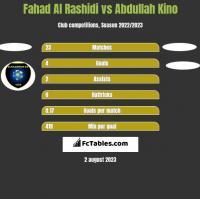 Fahad Al Rashidi vs Abdullah Kino h2h player stats