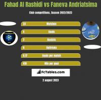 Fahad Al Rashidi vs Faneva Andriatsima h2h player stats