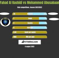 Fahad Al Rashidi vs Mohammed Abusabaan h2h player stats