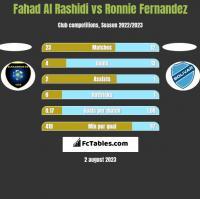 Fahad Al Rashidi vs Ronnie Fernandez h2h player stats