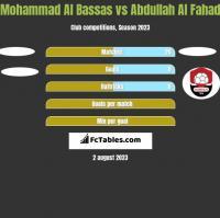 Mohammad Al Bassas vs Abdullah Al Fahad h2h player stats