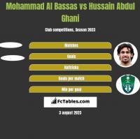 Mohammad Al Bassas vs Hussain Abdul Ghani h2h player stats