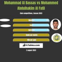Mohammad Al Bassas vs Mohammed Abdulhakim Al Fatil h2h player stats